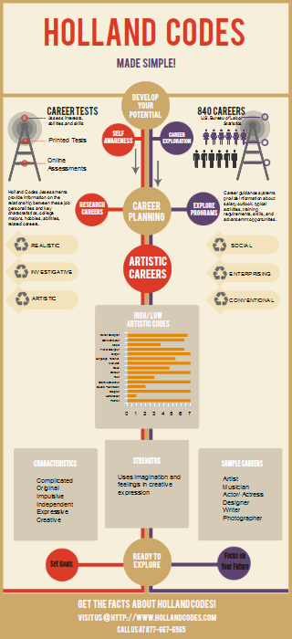 Career Development Infographics   Hollandcodes Blog