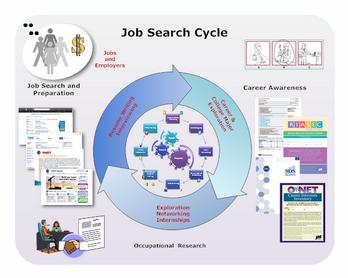 JobSearchCycle2