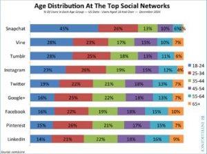 ageandsocialnetworks350